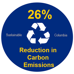 26% Reduction in Greenhouse Emissions